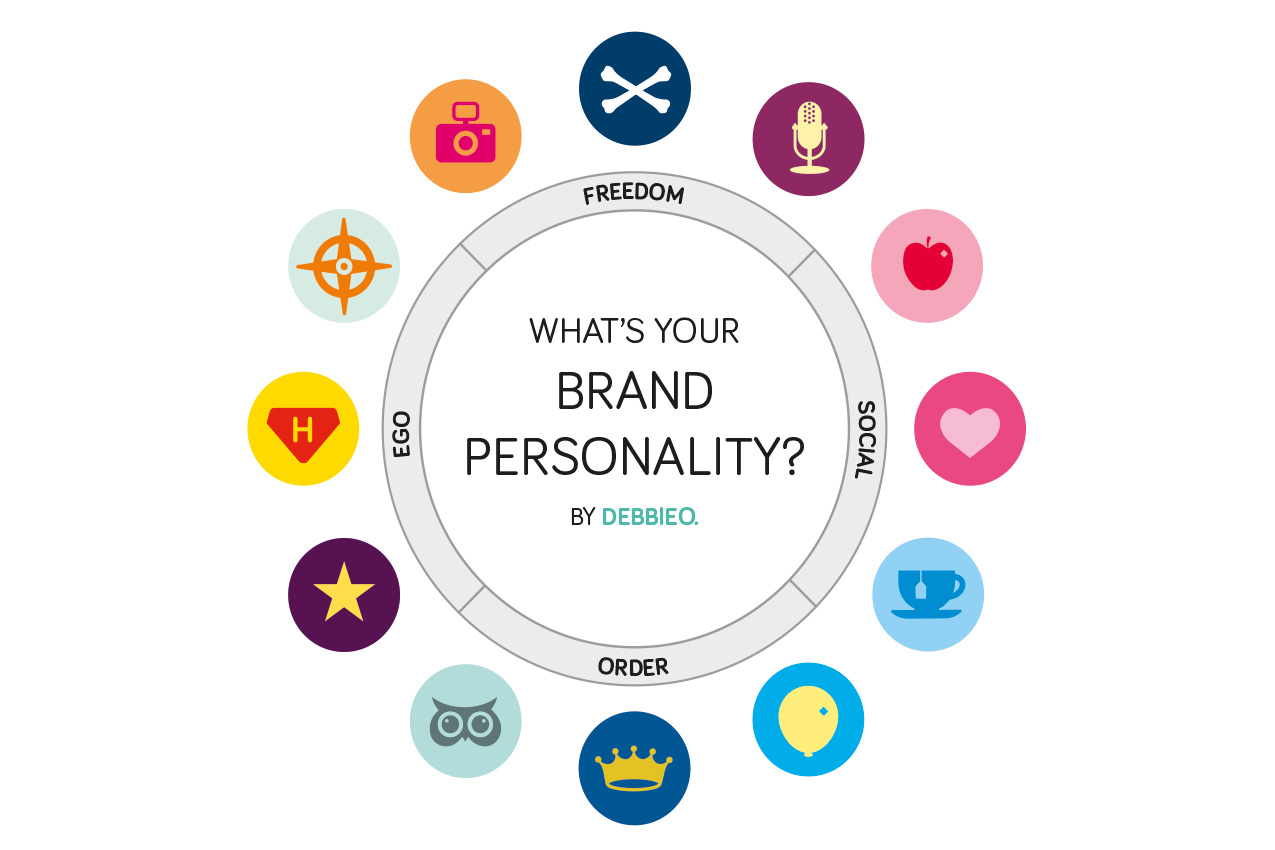 Brand Personalities Brand Your Business With Personality